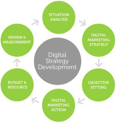 Thesis digital marketing
